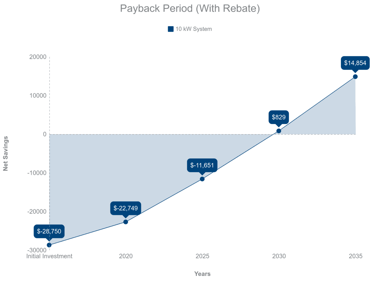 Payback Period Chart